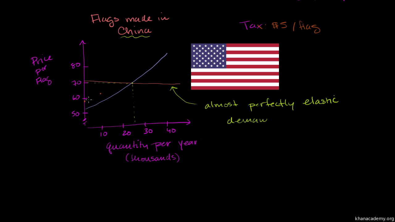 Price ceilings and price floors (article) | Khan Academy