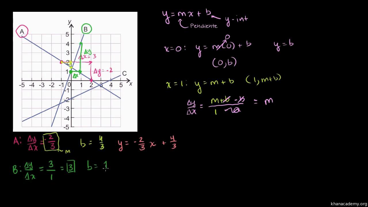 Ecuación en forma pendiente-ordenada al origen a partir de una ...