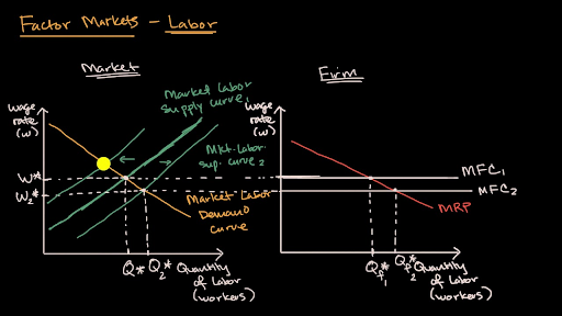 Changes In Labor Supply Video Khan Academy