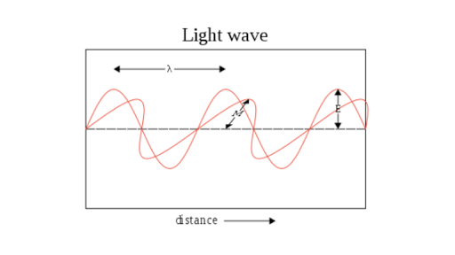 waves electromagnetic problem bank