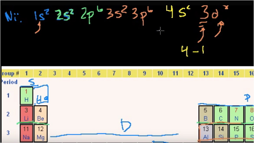 Electron Configurations Walkthrough Periodic Table Video