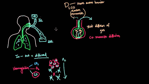 Diffusing capacity of the lung for carbon monoxide (DLCO)