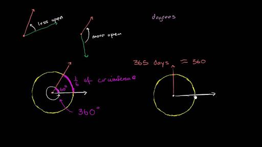 4th Grade Math Khan Academy – Khan Academy Math Worksheets