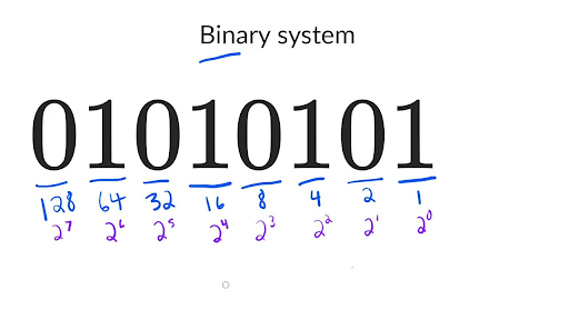 The binary number system | AP CSP (video) | Khan Academy