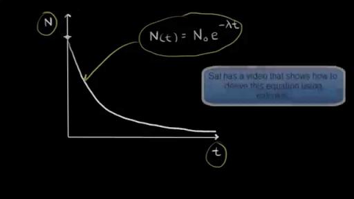 et niveau fysik carbon dating