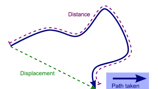 Distance and displacement review (article) | Khan Academy