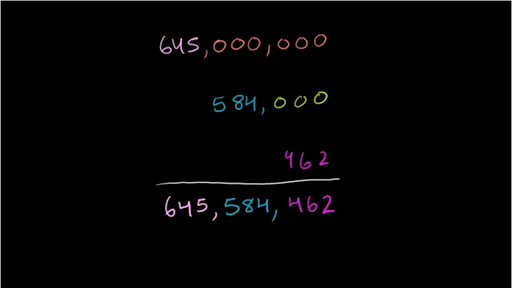 Finding Place Value Video Place Value Khan Academy