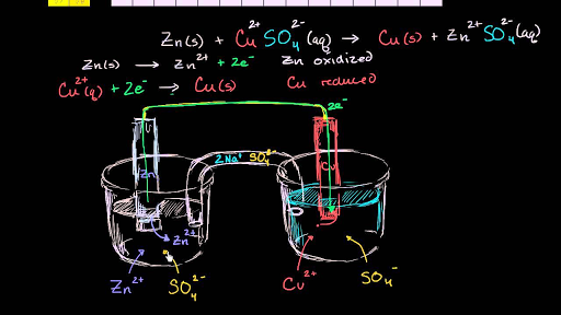 Introduction to galvanic/voltaic cells