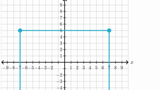 Quadrant 1 Coordinate Graph Mystery Picture, Waldo Dog and Food by Curious  Math   288x512
