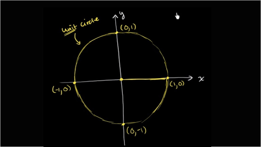 Trigonometry | Khan Academy