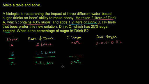 Linear equation word problem saline video – Mixture Problems Worksheet