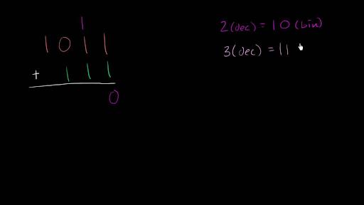Adding in binary