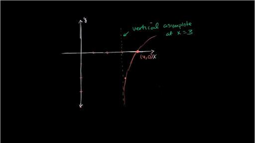 Vertical asymptote of natural log video khan academy current time000total duration700 ccuart Image collections