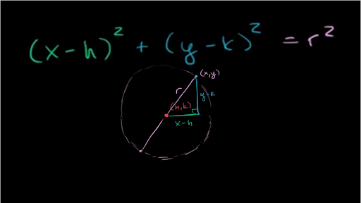 Features Of A Circle From Its Standard Equation Analytic Geometry