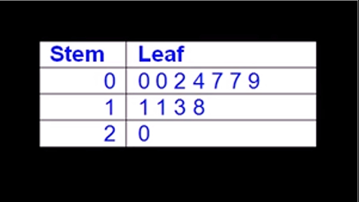 how to use the stem and leaf plot