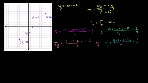 Regression line example video khan academy ccuart Choice Image