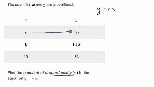 Rates Proportional Relationships 7th Grade Math Khan Academy