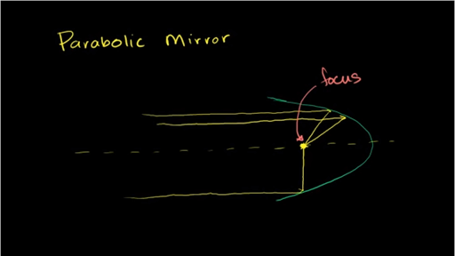 Parabolic mirrors and real images