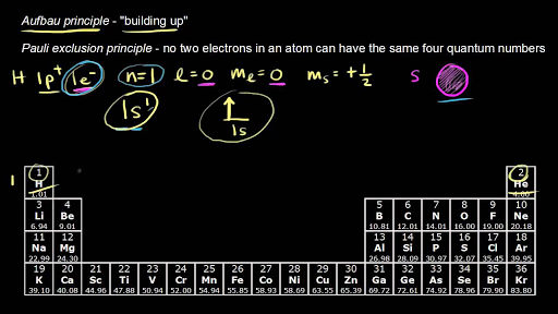 Electron Configuration For D Block Element Video Khan Academy