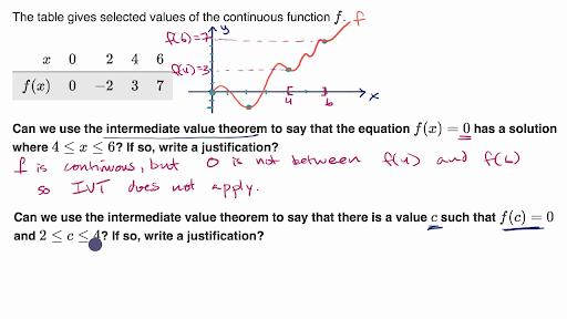 Limits And Continuity Ap Calculus Ab Math Khan Academy