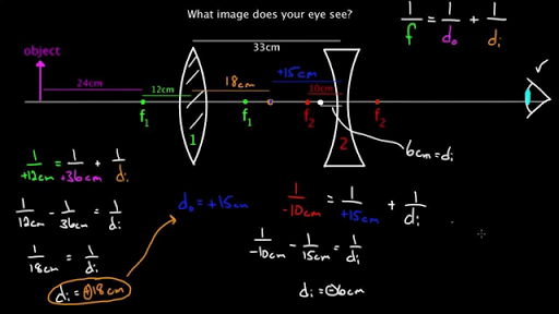 Multiple Lens Systems Video Lenses Khan Academy