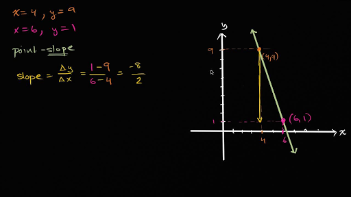 point slope form 2 coordinates  Point-slope & slope-intercept equations