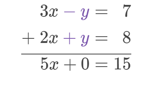 Linear Equations in One Variable with Examples