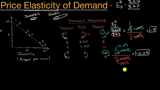 Introduction To Price Elasticity Of Demand Video Khan Academy