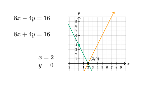 Systems of equations with graphing (practice) | Khan Academy