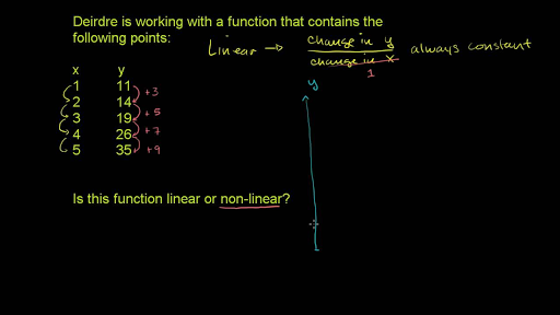 Recognizing Linear Functions Video Khan Academy