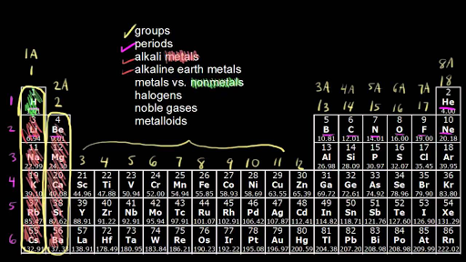 periodic table learn atomic structure periodic trends khan academy