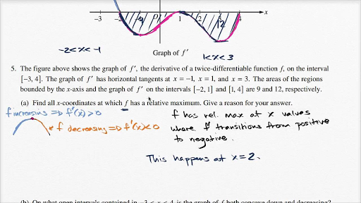 AP Calculus AB solved free response questions from past