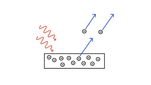 Photoelectric Effect Video Photons Khan Academy