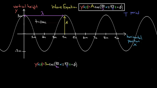 The equation of a wave