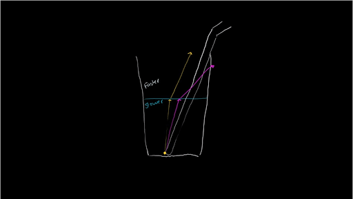 Refraction And Snells Law Video Khan Academy