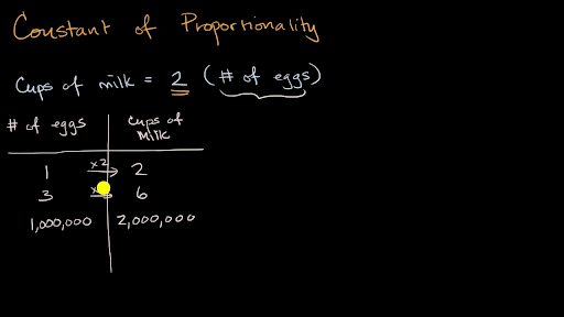 Ratios, rates, proportions | Pre-algebra | Math | Khan Academy