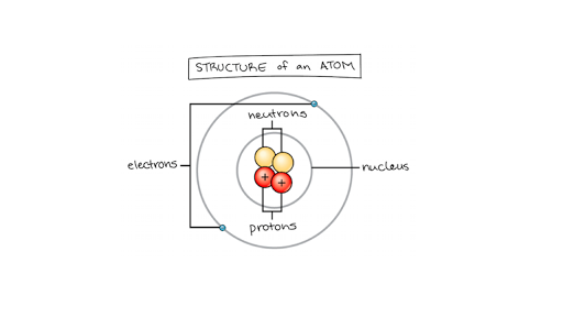 Matter Elements And Atoms Chemistry Of Life Article Khan Academy