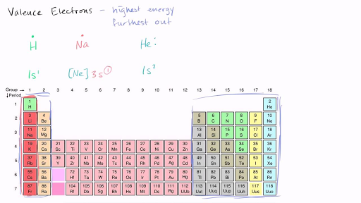 Valence Electrons And Bonding Video Khan Academy