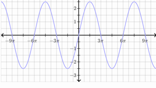 graph sinusoidal functions  practice