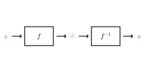 Verifying inverse functions by composition (article) | Khan