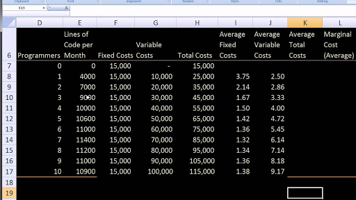 Fixed, variable, and marginal cost