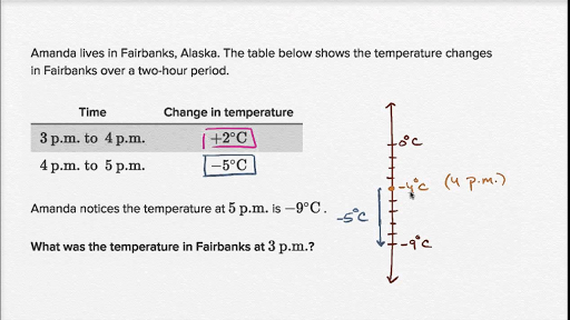 Negative number word problem: Alaska (video) | Khan Academy