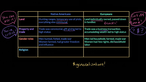 native american vs european settlers