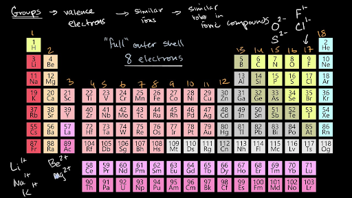 Valence Electrons And Ionic Compounds Video Khan Academy