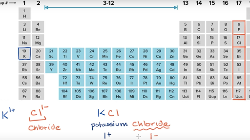 Atoms, compounds, and ions | Chemistry | Science | Khan Academy