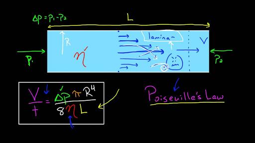 Fluids | Physics | Science | Khan Academy