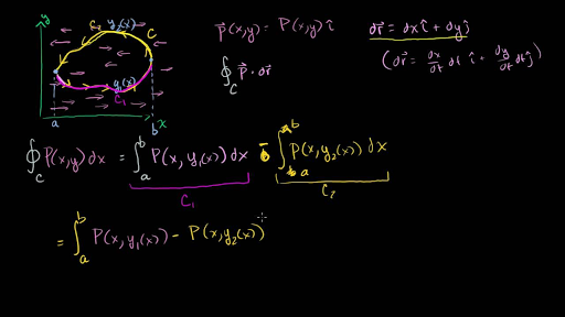 Green's, Stokes', and the divergence theorems | Khan Academy