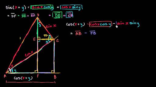 Module 2: Trigonometric functions   Khan Academy