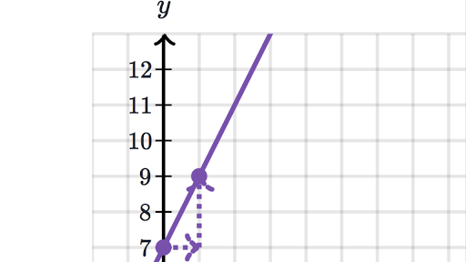 Graphing Lines From Slope Intercept Form Review Article Khan Academy