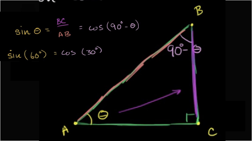 Sine Cosine Of Complementary Angles Video Khan Academy
